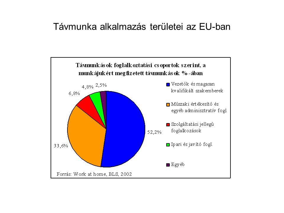 FMM / SZMM Távmunka pályázati adatok A támogatások hazai MPA forrásból származnak.