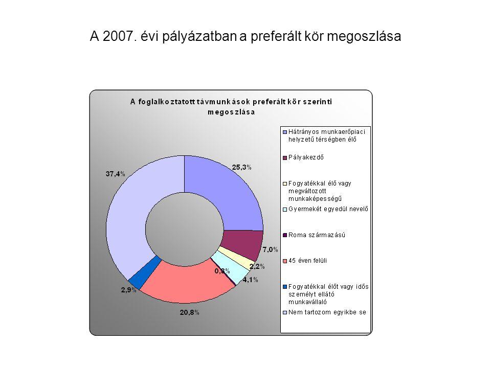 SZMM-TP-2008 távmunka pályázat támogatottjainak gazdasági részterületek szerinti megoszlása 8,5% 5,9% 85,6% versenyszféraközszféranon-profit 118 pályázó