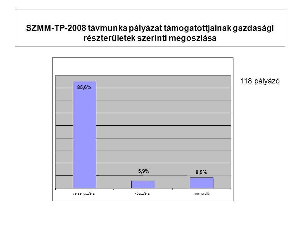 2008-ban aRégiók Nyertes pályázói száma: •Közép-magyarország 76 •Közép-Dunántúl 4 •Nyugat-Dunántúl 2 •Dél-Dunántúl 1 •Észak-Magyarország 10 •Észak-Alföldi 18 •Dél-Alföldi 7 •Összesen: 118