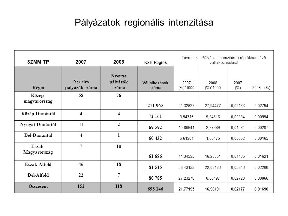 A Régiókban működő vállalkozások és a nyertes pályázatok ezrelékes aránya 2007-ben