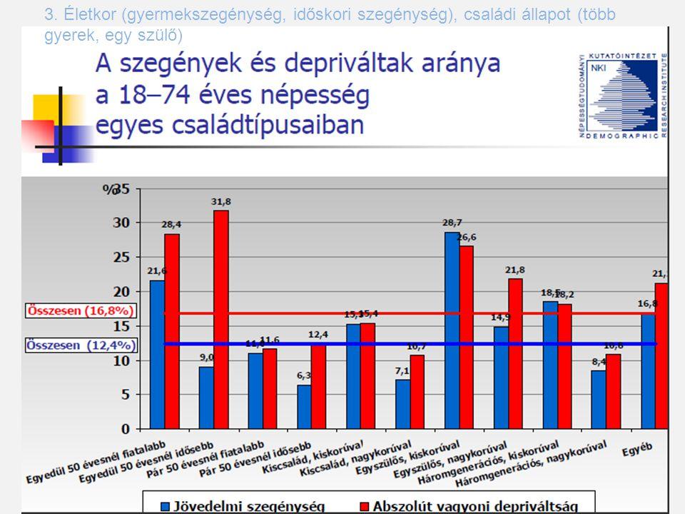 3. Életkor (gyermekszegénység, időskori szegénység), családi állapot (több gyerek, egy szülő)