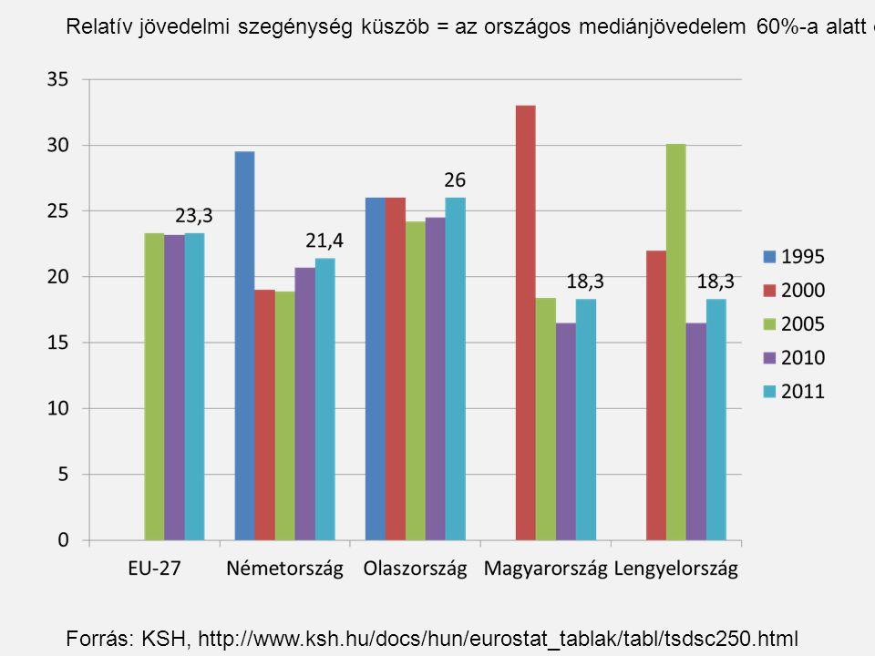 Relatív jövedelmi szegénység küszöb = az országos mediánjövedelem 60%-a alatt élők Forrás: KSH, http://www.ksh.hu/docs/hun/eurostat_tablak/tabl/tsdsc250.html