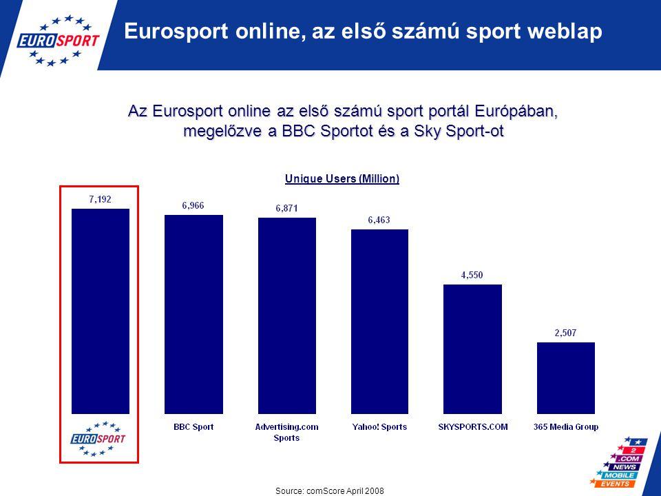Az Eurosport online látogatottsága: A látogatók alkalmanként átlagosan 8 percet töltenek a honlapon Az Eurosport több hűséges látogatót ér el, mint a többi sporttémájú honlap Source: comScore April 2008 Eurosport Network 0 0' 3,5007,000 4' 8' BBC Sports SkySports Marca Sites HIGH TRAFFIC HIGH INVOLVEMENT LOW INVOLVEMENT HIGH TRAFFIC LOW TRAFFIC HIGH INVOLVEMENT LOW INVOLVEMENT Time spent per visit Premium TV L'Equipe Sport1 Online Gazzetta Unique Visitors (000)