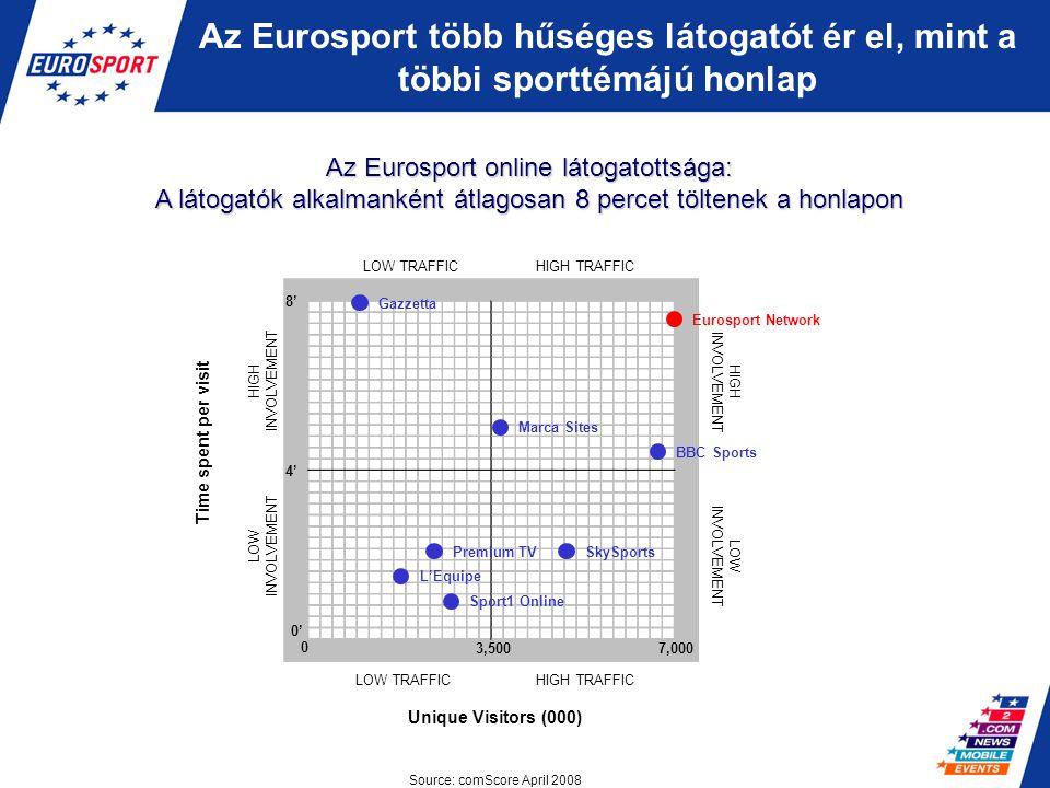 Az Eurosport online látogatottsága: A látogatók alkalmanként átlagosan 8 percet töltenek a honlapon Az Eurosport több hűséges látogatót ér el, mint a