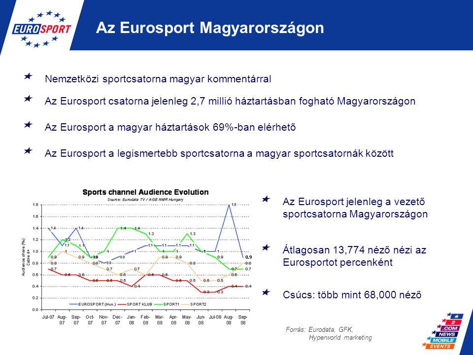 Az Eurosport legdinamikusabban fejlődő helyi honlapja a 9 közül a magyar Magyar közönségre szabott, független weblap, amely a nemzetközi Eurosport arculathoz illeszkedik Közvetlenül elérhető a www.eurosport.com honlapról A hét minden napján, 24 órában friss híreket és eredményeket szolgáltat Jól definiálható célközönség Bannerek elhelyezésének lehetősége a honlapon bizonyos sportesemények alatt, a még pontosabb célközönség elérésének érdekében Fejlődő weblap, elérhető hirdetési árak, rugalmas hozzáállás Az Eurosport magyar nyelvű honlapja Source: Cyberestat
