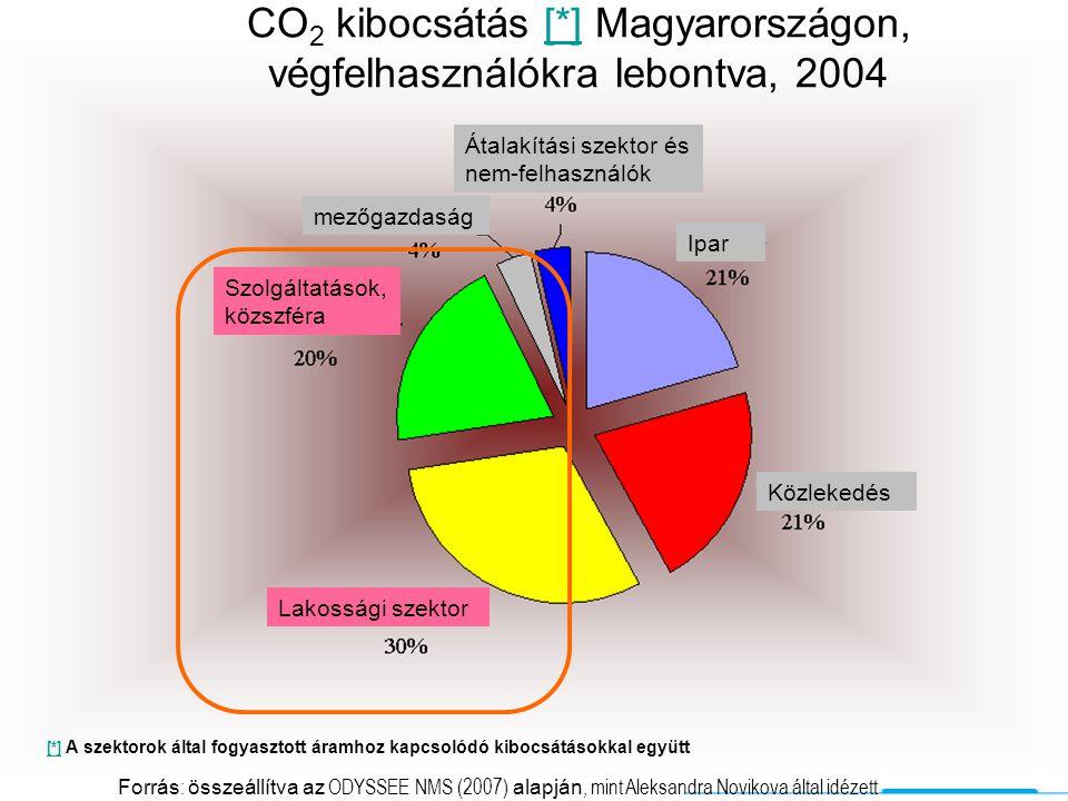 3CSEP CO 2 kibocsátás [*] Magyarországon, végfelhasználókra lebontva, 2004[*] [*] A szektorok által fogyasztott áramhoz kapcsolódó kibocsátásokkal egy