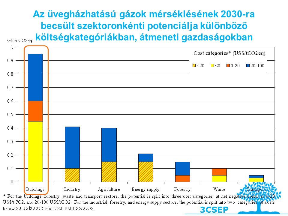 3CSEP Az üvegházhatású gázok mérséklésének 2030-ra becsült szektoronkénti potenciálja különböző költségkategóriákban, átmeneti gazdaságokban