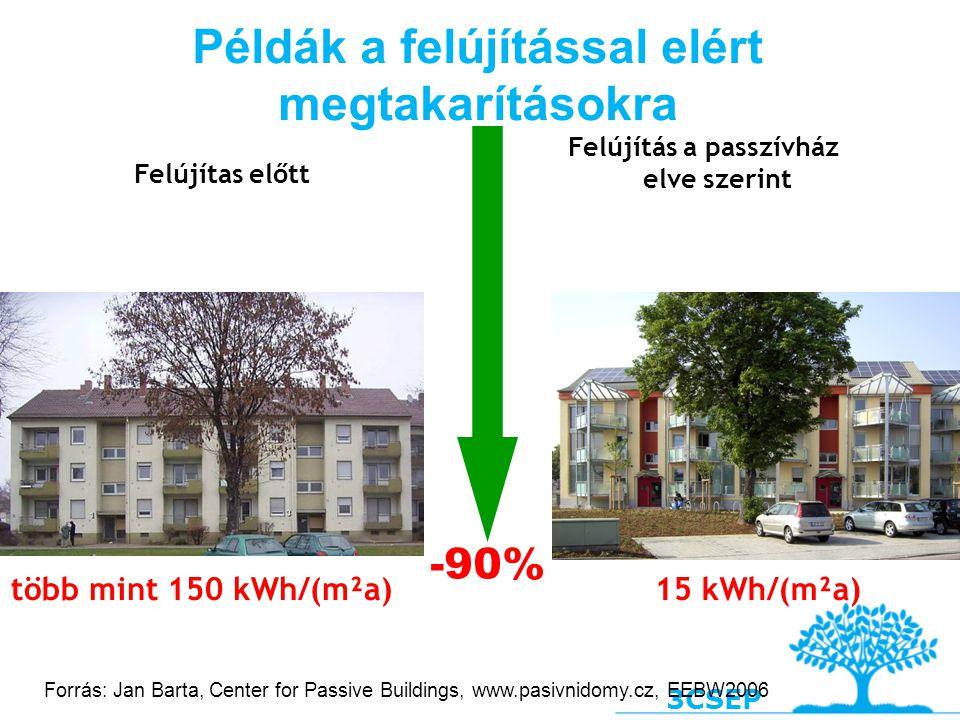 3CSEP Példák a felújítással elért megtakarításokra Felújítás a passzívház elve szerint -90% 15 kWh/(m²a)több mint 150 kWh/(m²a) Felújítas előtt Forrás