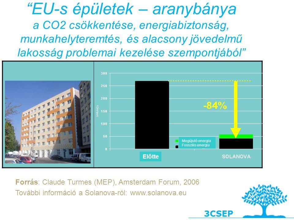 3CSEP CO2- mér- séklési költség, EUR/ tCO2 Kumulált CO2- mérséklési potenciál Kumulált energia- megtakarítás Befektetés 2008-2025, milliárd EUR Megtakarított energiakölt- ség 2008 – 2025, milliárd EUR BAU %- ában Millió tCO2 /év BAU %-ában TWh /év Összesen < 029.4%5.126.3%22.19.617.1 0 – 2033.4%5.831.8%26.813.619.0 >10050.5%8.742.0%35.329.025.7 Befektetési igény és megtakarítások Lakossági energiahatékonysági beruházások Forrás: Novikova 2008, Novikova és Ürge-Vorsatz, 2007