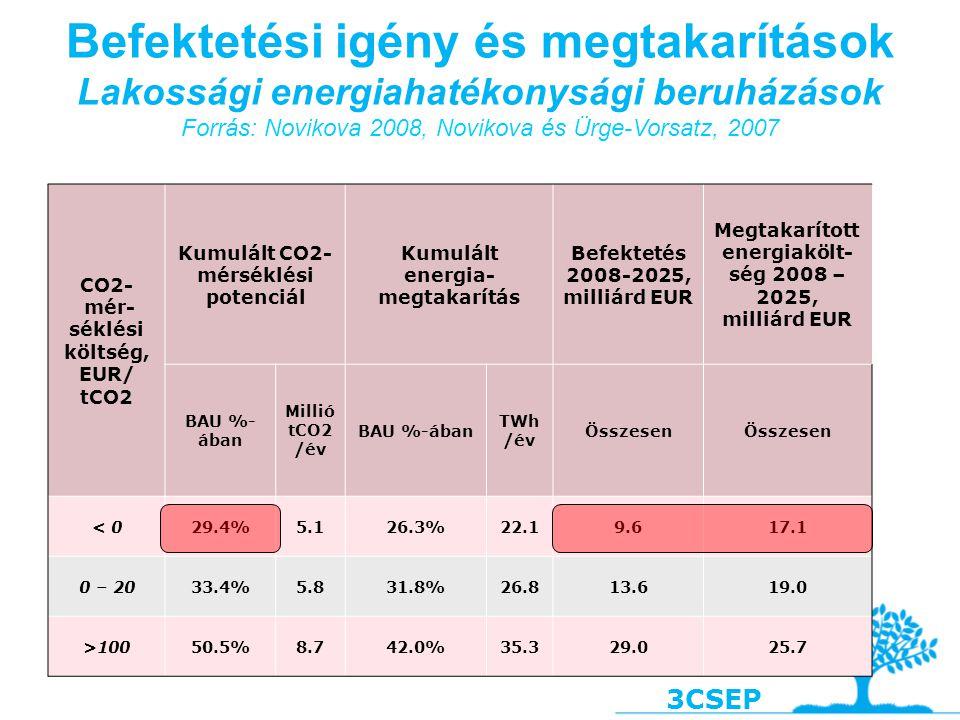 """3CSEP  Szociális helyzet javítása  A válság hatásait enyhíti, ha az emberek energiaköltsége felére csökkenne  Jelentős Magyarországon az energiaszegénység, évente vszleg többezer áldoza szed  Ingatlanok értékét jelentősen megnöveli a felújítás, segít a gondokkal küzdő ingatlanpiacon  Energiabiztonság  Épületfelújítással olcsóbban lehetne a gázfogyasztás felét """"biztosítani , mint tárolók építésével, vezetékek építésével  Munkahelyteremtés  az energia termelése hatékonyságnöveléssel vagy felújítható forrásokból több munkaerőt igényel mint a hagyomános módon  az EU-n belüli energiafogyasztás 20%-os csökkentése 2020-ig potenciálisan 1 millió új munkahelyet teremthet Europában  Új üzleti lehetőségek  5 – 10 milliárd € értékű piaci lehetőség az európai ESCO piacon  Magyarország világvezető volt az ESCO iparban  Egyéb:  Alkalmazkodáshoz is jelentősen hozzájárul Az épületek energiahatékonyságának növelésének járulékos hasznai Magyarországon (válogatás)"""