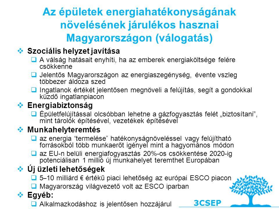 3CSEP  Szociális helyzet javítása  A válság hatásait enyhíti, ha az emberek energiaköltsége felére csökkenne  Jelentős Magyarországon az energiasze