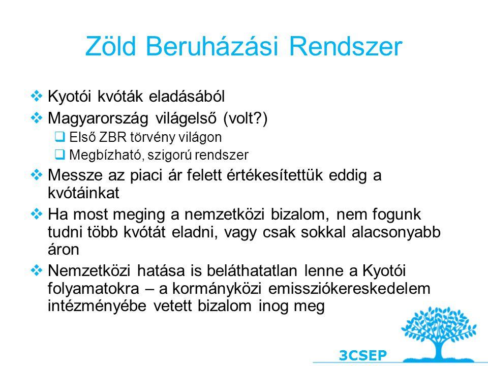 3CSEP Kumulatív CO 2 megtakarítási potenciál a magyar lakossági szektorban, 2008 - 2025 Forrás: Novikova 2008, Novikova és Ürge-Vorsatz, 2007