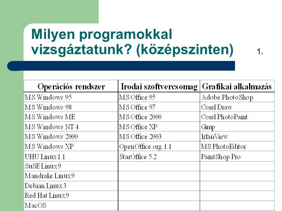 Milyen programokkal vizsgáztatunk? (középszinten) 1.