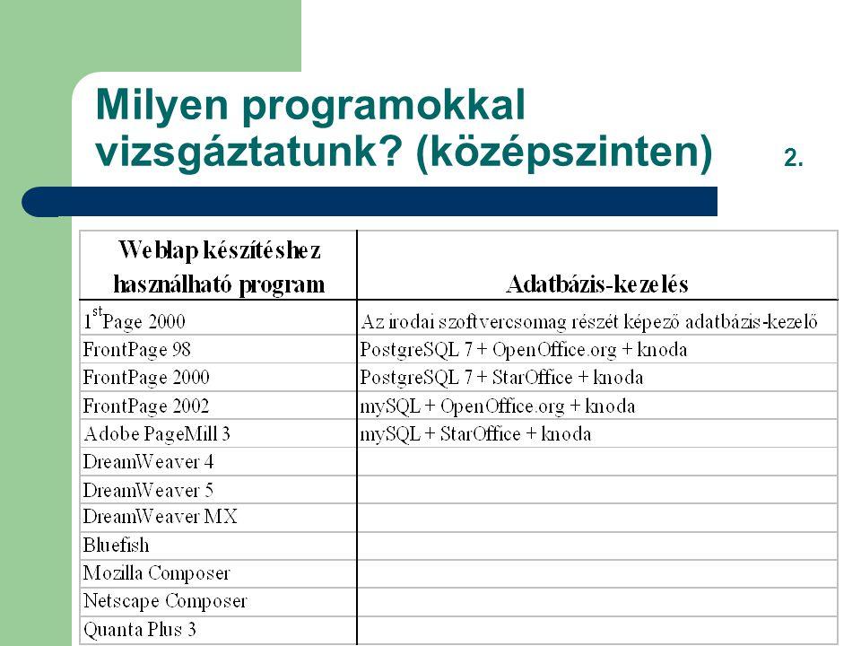 Milyen programokkal vizsgáztatunk? (középszinten) 2.