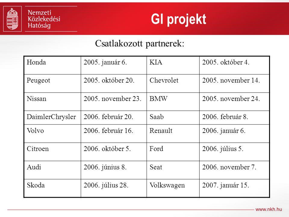 GI projekt Honda2005. január 6.KIA2005. október 4. Peugeot2005. október 20.Chevrolet2005. november 14. Nissan2005. november 23.BMW2005. november 24. D