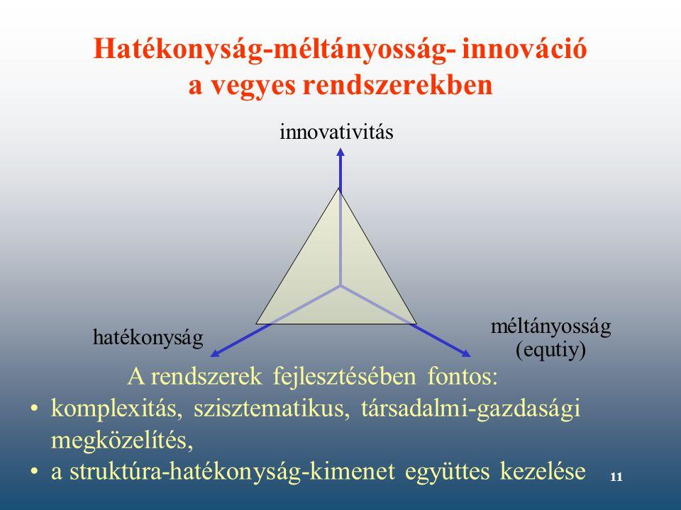 11 Hatékonyság-méltányosság- innováció a vegyes rendszerekben hatékonyság méltányosság (equtiy) innovativitás A rendszerek fejlesztésében fontos: •komplexitás, szisztematikus, társadalmi-gazdasági megközelítés, •a struktúra-hatékonyság-kimenet együttes kezelése