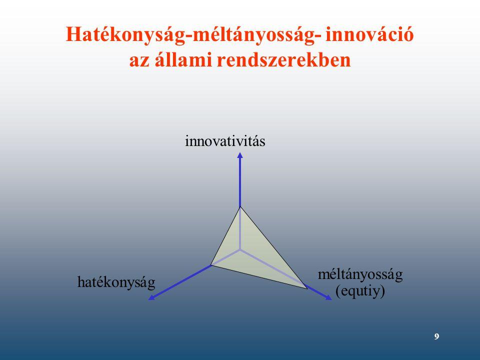 9 Hatékonyság-méltányosság- innováció az állami rendszerekben innovativitás hatékonyság méltányosság (equtiy)