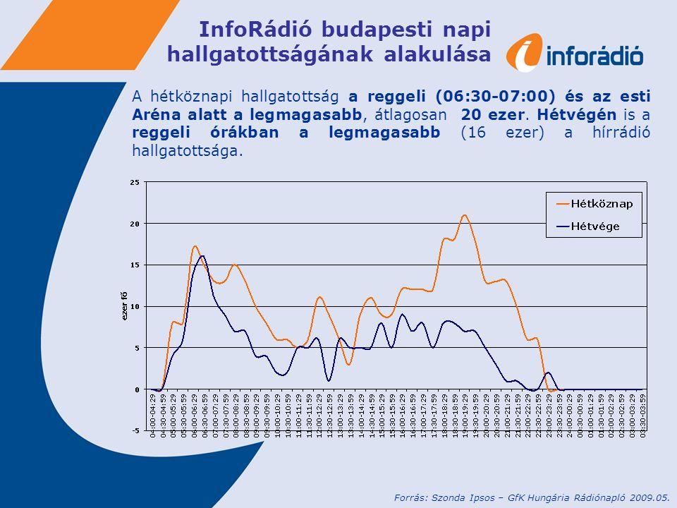 InfoRádió budapesti napi hallgatottságának alakulása A hétköznapi hallgatottság a reggeli (06:30-07:00) és az esti Aréna alatt a legmagasabb, átlagosa
