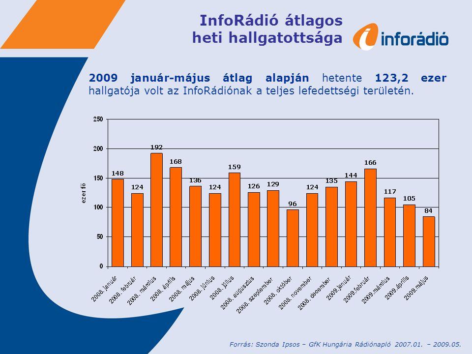 InfoRádió átlagos heti hallgatottsága 2009 január-május átlag alapján hetente 123,2 ezer hallgatója volt az InfoRádiónak a teljes lefedettségi terület