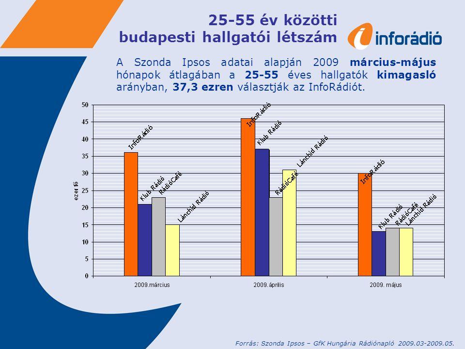 25-55 év közötti budapesti hallgatói létszám A Szonda Ipsos adatai alapján 2009 március-május hónapok átlagában a 25-55 éves hallgatók kimagasló arányban, 37,3 ezren választják az InfoRádiót.