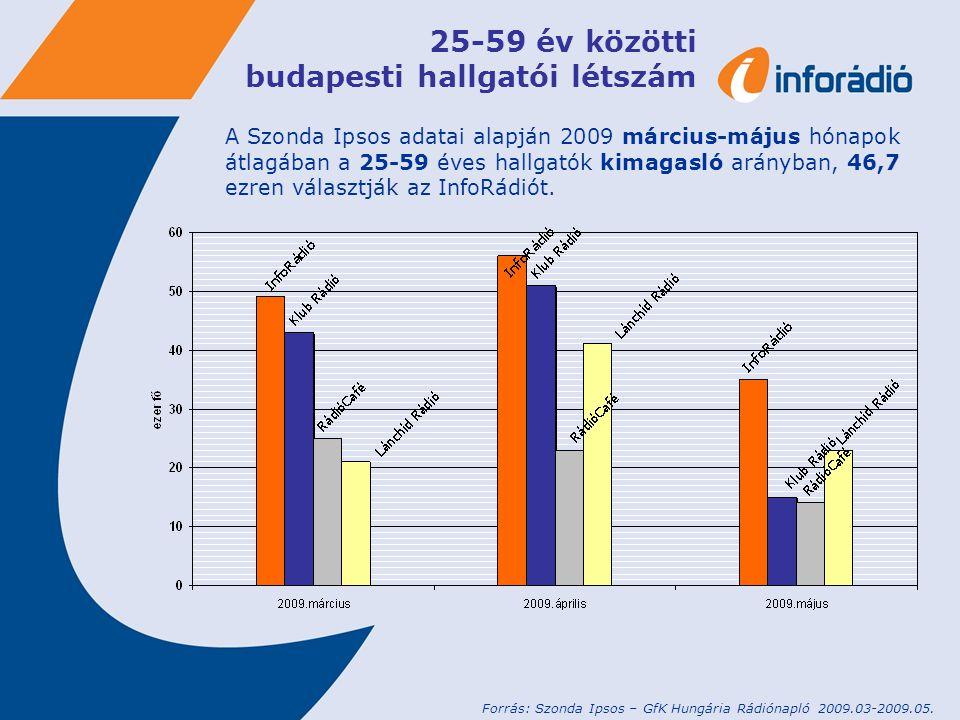 25-59 év közötti budapesti hallgatói létszám A Szonda Ipsos adatai alapján 2009 március-május hónapok átlagában a 25-59 éves hallgatók kimagasló arány