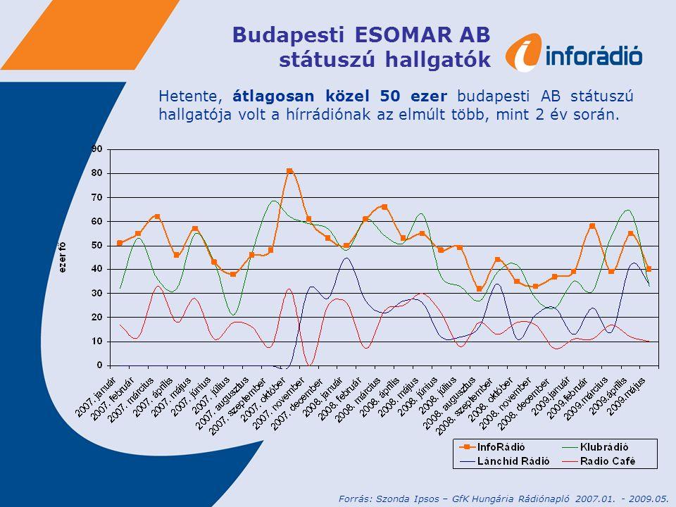 Budapesti ESOMAR AB státuszú hallgatók Hetente, átlagosan közel 50 ezer budapesti AB státuszú hallgatója volt a hírrádiónak az elmúlt több, mint 2 év során.