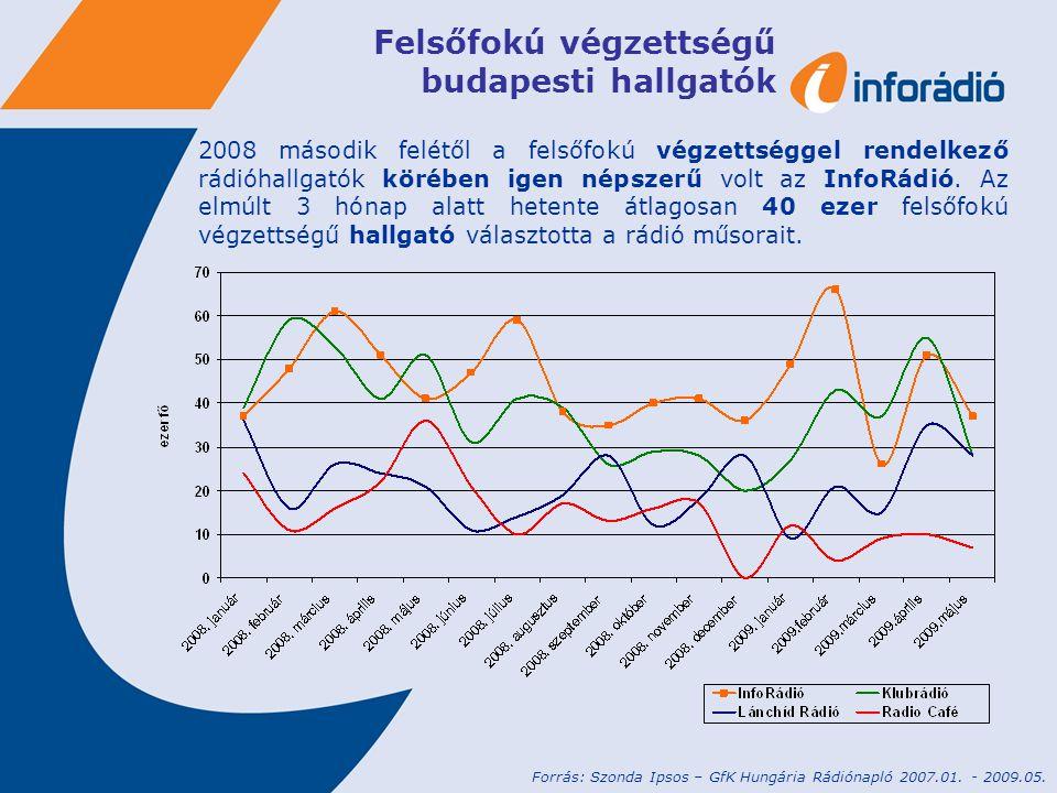 Felsőfokú végzettségű budapesti hallgatók 2008 második felétől a felsőfokú végzettséggel rendelkező rádióhallgatók körében igen népszerű volt az InfoR