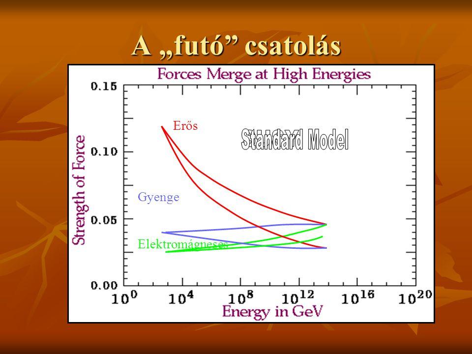 """A csatolási """"állandó""""  A részecskék között az erőket részecskék (bozonok) közvetítik.  Két részecske közötti erő függ attól, hogy milyen valószínűsé"""