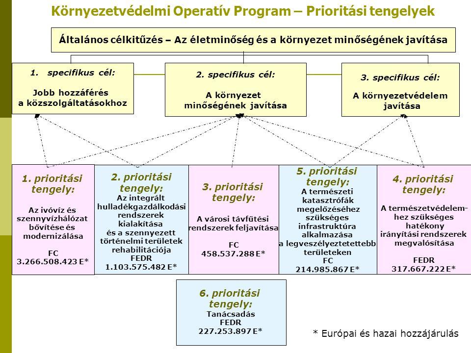 1. prioritási tengely: Az ivóvíz és szennyvízhálózat bővítése és modernizálása FC 3.266.508.423 E* 4. prioritási tengely: A természetvédelem- hez szük
