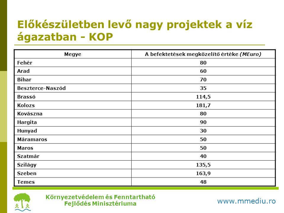Előkészületben levő nagy projektek a víz ágazatban - KOP MegyeA befektetések megközelítő értéke (MEuro) Fehér80 Arad60 Bihar70 Beszterce-Naszód35 Bras