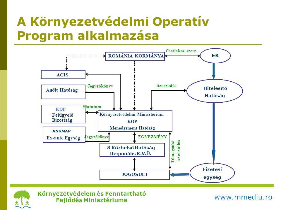 A Környezetvédelmi Operatív Program alkalmazása Környezetvédelem és Fenntartható Fejlődés Minisztériuma www.mmediu.ro