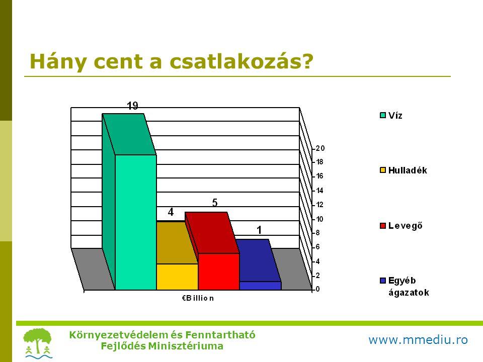 Hány cent a csatlakozás? Környezetvédelem és Fenntartható Fejlődés Minisztériuma www.mmediu.ro