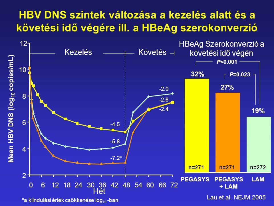 HBV DNS szintek változása a kezelés alatt és a követési idő végére ill. a HBeAg szerokonverzió 12 *a kiindulási érték csökkenése log 10 -ban KezelésKö