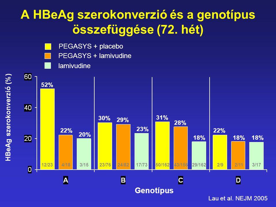 12/234/183/15 52% 22% 20% 23/7624/8217/73 30% 29% 23% 31% 28% 18% 22% 18% 50/16243/15629/1622/92/113/17 Genotípus PEGASYS + placebo PEGASYS + lamivudi