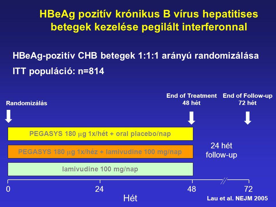 HBeAg-pozitív CHB betegek 1:1:1 arányú randomizálása ITT populáció: n=814 lamivudine 100 mg/nap PEGASYS 180  g 1x/héz + lamivudine 100 mg/nap PEGASYS