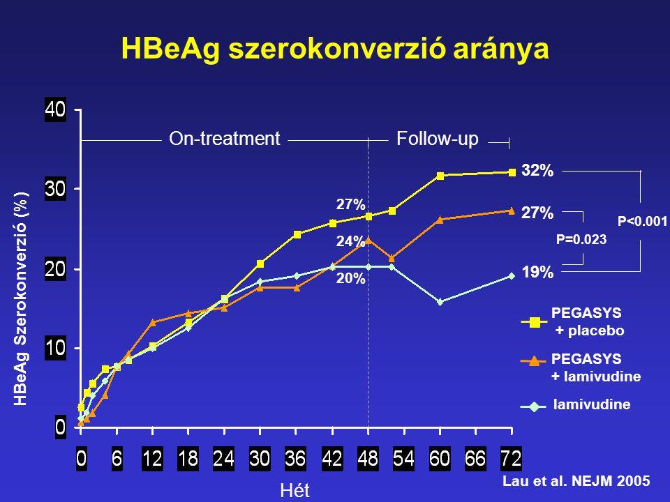 On-treatmentFollow-up HBeAg szerokonverzió aránya Hét HBeAg Szerokonverzió (%) 27% 24% 20% 32% 27% 19% PEGASYS + placebo lamivudine PEGASYS + lamivudi