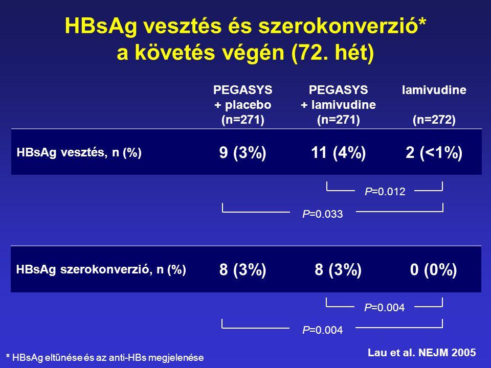 HBsAg vesztés és szerokonverzió* a követés végén (72. hét) PEGASYS + placebo (n=271) PEGASYS + lamivudine (n=271) lamivudine (n=272) HBsAg vesztés, n