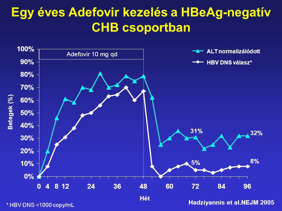 Három éves Adefovir kezelés HBeAg negatív CHB-ben •Kezelt betegek száma: 185 •Átlagos HBV DNS csökkenés: 3.63 log 10 copy/ml •Szignifikáns (<1000 copy/ml) HBV DNS csökkenés: a betegek 79%-ában •Adefovir rezisztencia: 5.9 % •Kezelt betegek száma: 185 •Átlagos HBV DNS csökkenés: 3.63 log 10 copy/ml •Szignifikáns (<1000 copy/ml) HBV DNS csökkenés: a betegek 79%-ában •Adefovir rezisztencia: 5.9 % Hadziyannis et al.NEJM 2005