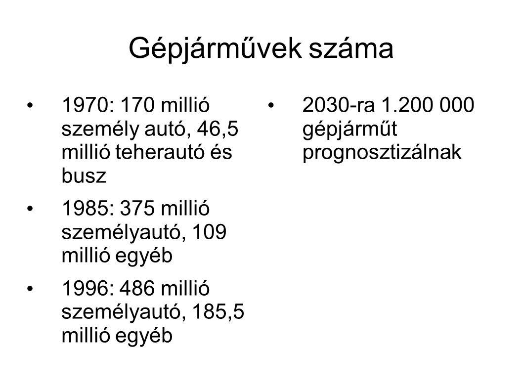 Gépjárművek száma • 1970: 170 millió személy autó, 46,5 millió teherautó és busz • 1985: 375 millió személyautó, 109 millió egyéb • 1996: 486 millió s