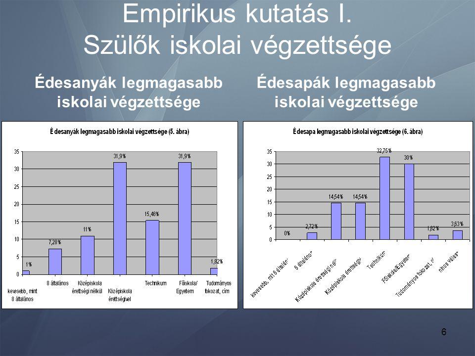 Empirikus kutatás I. Szülők iskolai végzettsége Édesanyák legmagasabb iskolai végzettsége Édesapák legmagasabb iskolai végzettsége 6