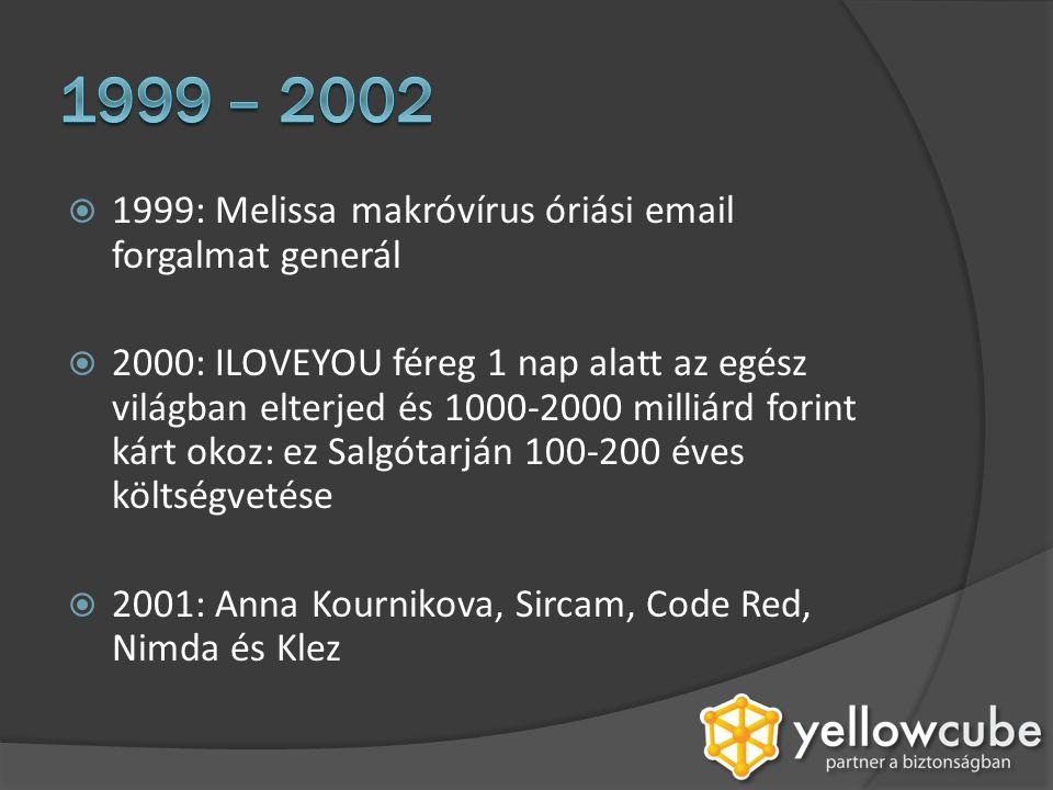 2003: SQL Slammer néhány másodperc alatt terjed szét a világon és 100.000 szervert fertőz meg az első pár percben  Ezévben érkezik meg a Blaster is: