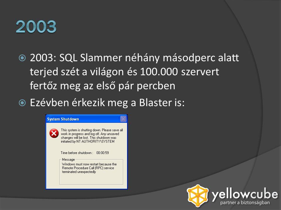  2004: MyDoom: a leggyorsabban terjedő email féreg  Ezévben jön még a Netsky, Bagle, Sasser és megjelenik az első Virtumonde: