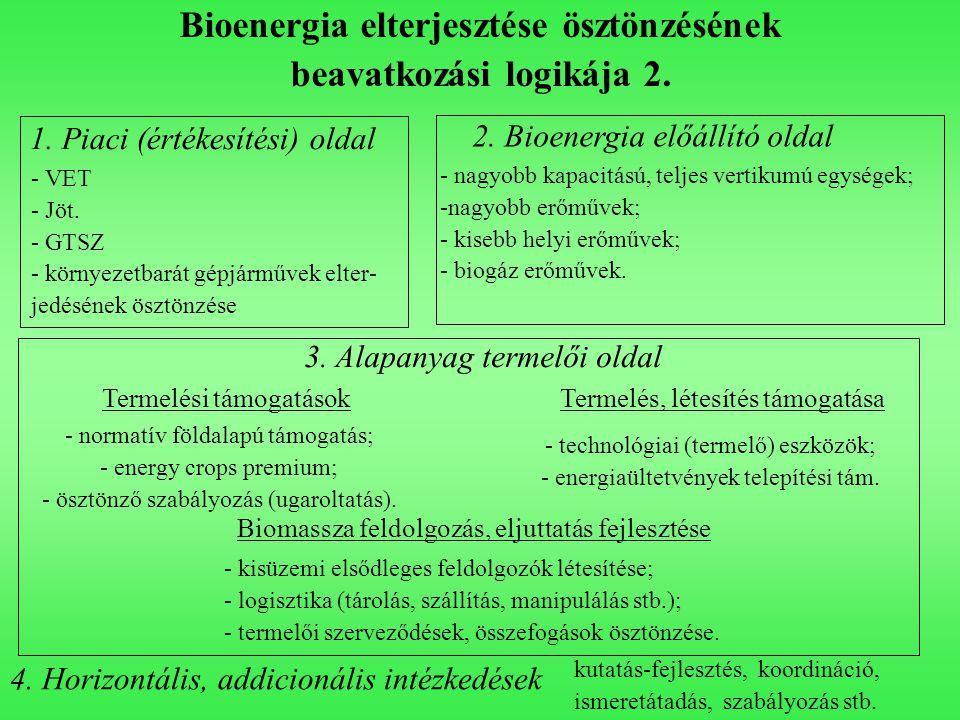 Bioenergia elterjesztése ösztönzésének beavatkozási logikája 2.