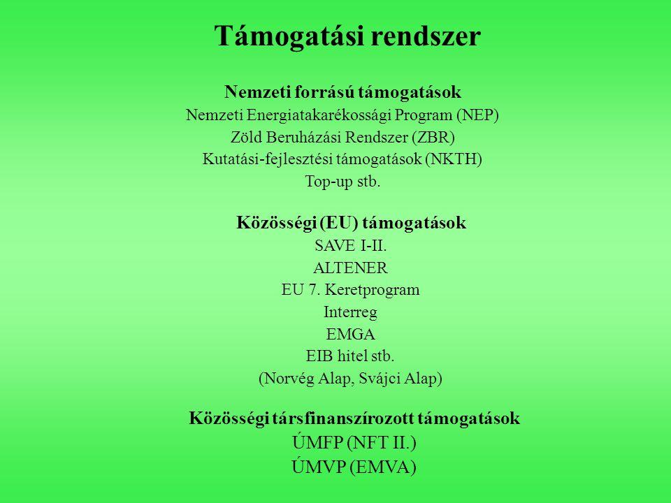 Támogatási rendszer Nemzeti forrású támogatások Nemzeti Energiatakarékossági Program (NEP) Zöld Beruházási Rendszer (ZBR) Kutatási-fejlesztési támogatások (NKTH) Top-up stb.
