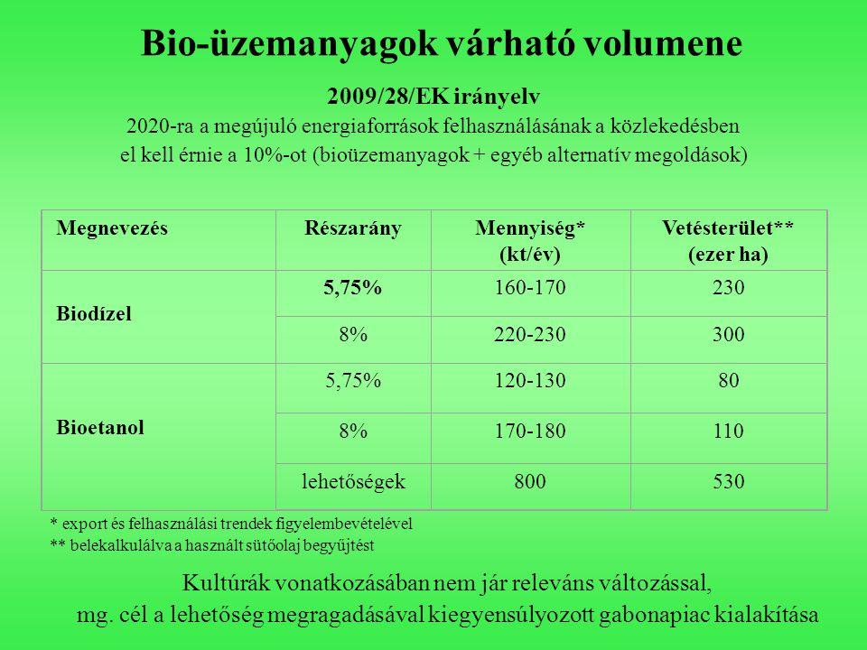 Bio-üzemanyagok várható volumene 2009/28/EK irányelv 2020-ra a megújuló energiaforrások felhasználásának a közlekedésben el kell érnie a 10%-ot (bioüzemanyagok + egyéb alternatív megoldások) MegnevezésRészarányMennyiség* (kt/év) Vetésterület** (ezer ha) Biodízel 5,75%160-170230 8%220-230300 Bioetanol 5,75%120-13080 8%170-180110 lehetőségek800530 * export és felhasználási trendek figyelembevételével ** belekalkulálva a használt sütőolaj begyűjtést Kultúrák vonatkozásában nem jár releváns változással, mg.