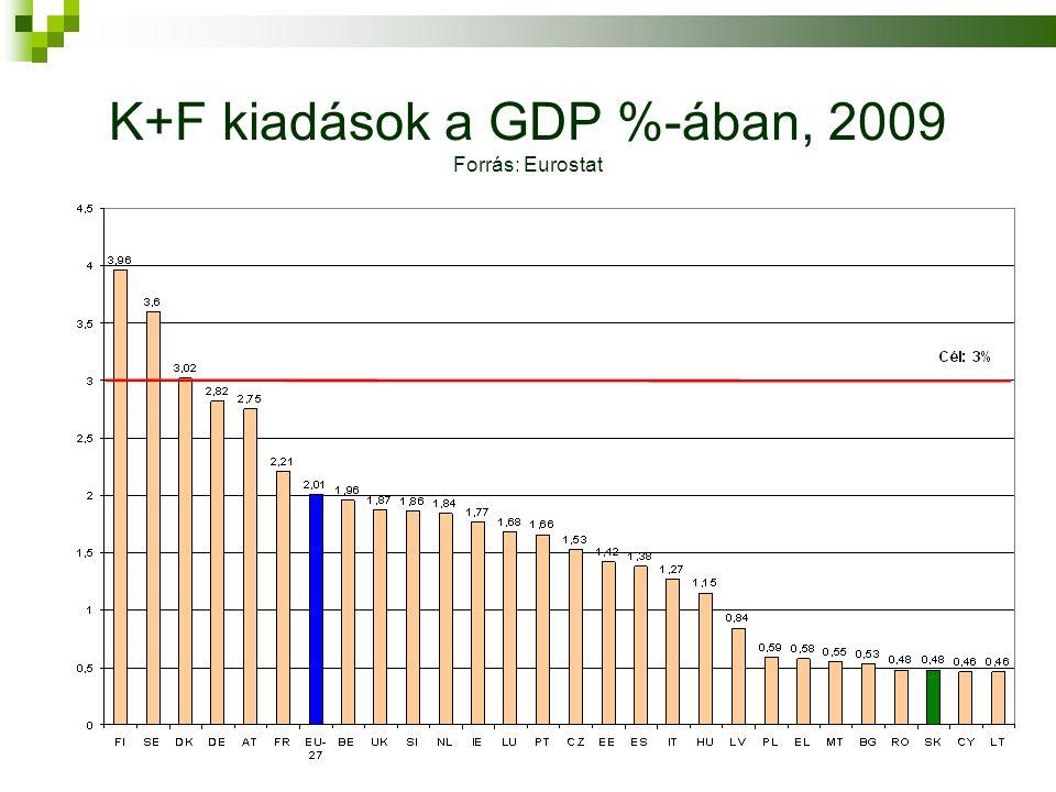 K+F kiadások a GDP %-ában, 2009 Forrás: Eurostat