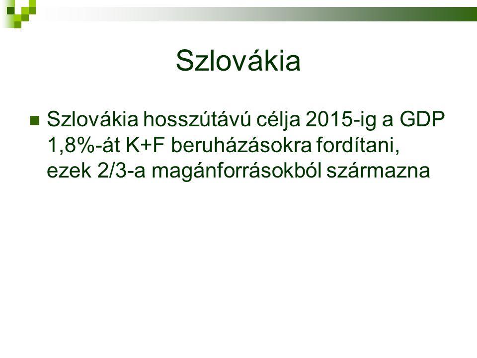 Szlovákia  Szlovákia hosszútávú célja 2015-ig a GDP 1,8%-át K+F beruházásokra fordítani, ezek 2/3-a magánforrásokból származna