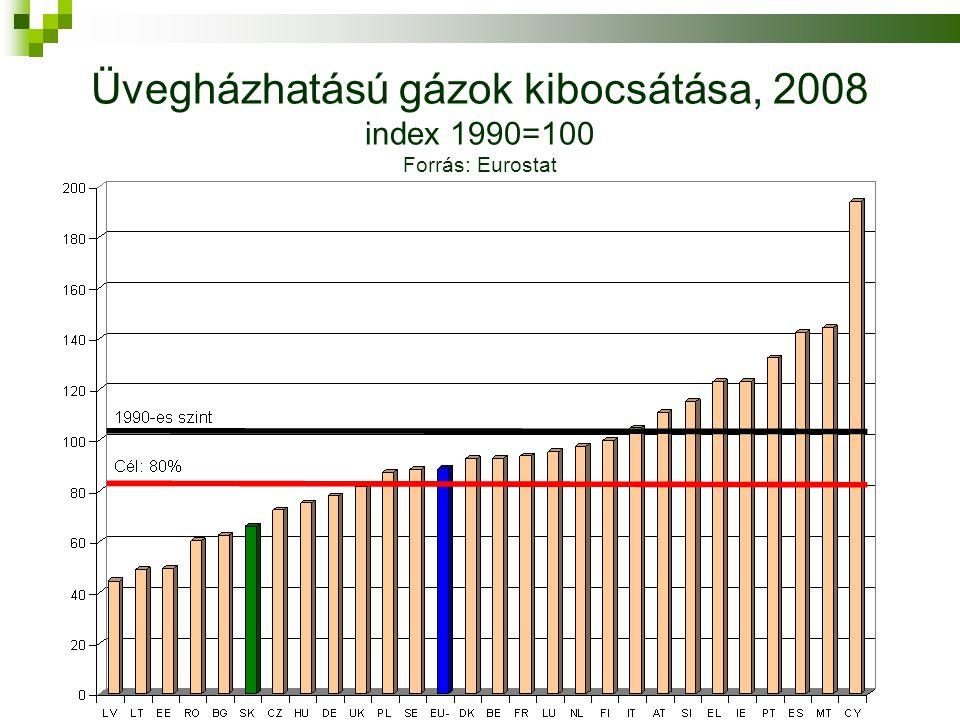 Üvegházhatású gázok kibocsátása, 2008 index 1990=100 Forrás: Eurostat