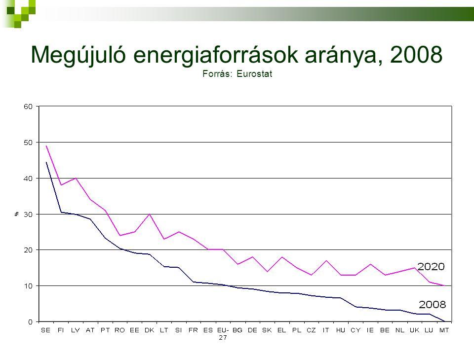 Megújuló energiaforrások aránya, 2008 Forrás: Eurostat