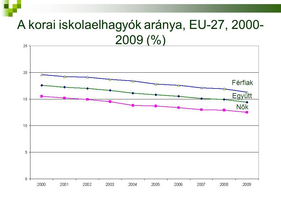 A korai iskolaelhagyók aránya, EU-27, 2000- 2009 (%) Forrás: Eurostat Együtt Férfiak Nők
